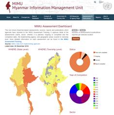 Assessments & Publications | MIMU