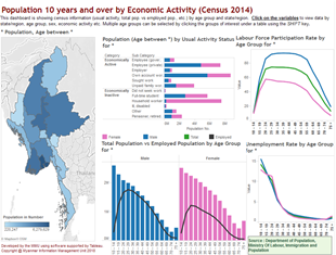 The 2014 Myanmar Population and Housing Census | MIMU